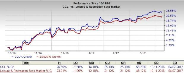Carnival Ups Dividend by 14%, Extends Share Buyback Program