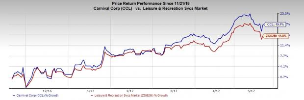 Carnival Corp (CCL) Well Poised on Initiatives Despite Risks