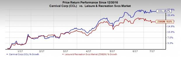 Carnival (CCL) Rides on Bookings, Strong Cruising Demand