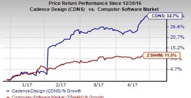 Franklin Resources Inc. Takes Position in Cadence Design Systems Inc (CDNS)