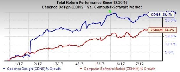 Cadence Design (CDNS) Q2 Earnings, Revenues Beat Estimates