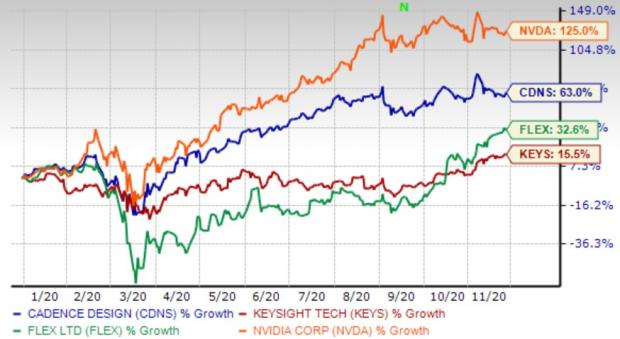 4 Tech Stocks Well Positioned to Make the Most of EV Boom