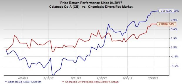 Celanese (CE) Scales New 52-Week High on Bright Prospects