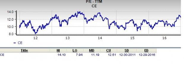 Can Celanese (CE) Be a Top Choice for Value Investors?