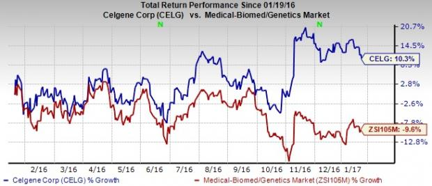Celgene (CELG) Q4 Earnings: Will the Stock Pull a Surprise?
