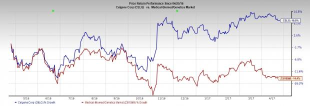 Celgene (CELG) to Post Q1 Earnings: What's in the Cards?