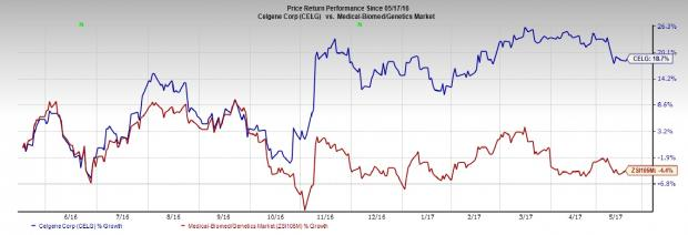 Celgene's (CELG) Revlimid Looks Solid on Label Expansion