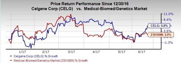 Celgene Presents Interim Results from Cancer Drug Study