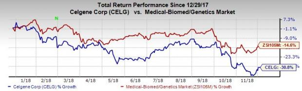Celgene Stock Quote | Celgene Celg Announces Various Cancer Data At Ash 2018 Nasdaq Com