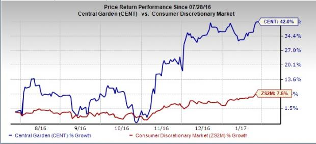 Central Garden & Pet (CENT) Q1 Earnings: What's in Store?