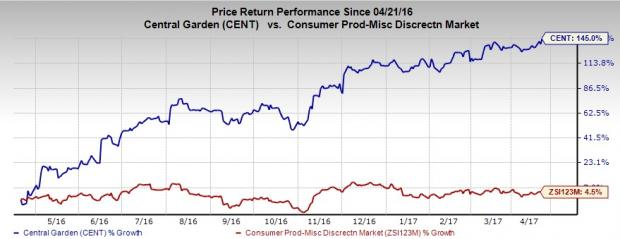 Central Garden & Pet Hits 52-Week High: More Room to Run?