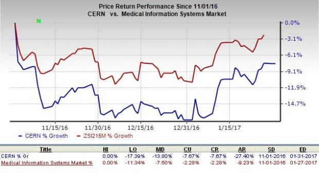 Cerner (CERN): What's in the Cards this Earnings Season?