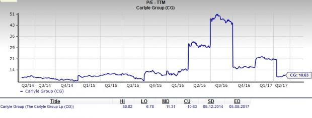 Should Value Investors Consider Carlyle Group (CG) Stock?