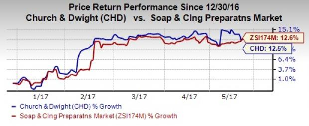 Is Church & Dwight a Suitable Option for Your Portfolio Now?