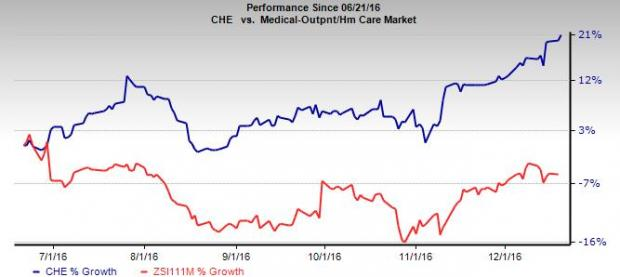 Chemed (CHE): Roto-Rooter Solid, Reimbursement a Concern