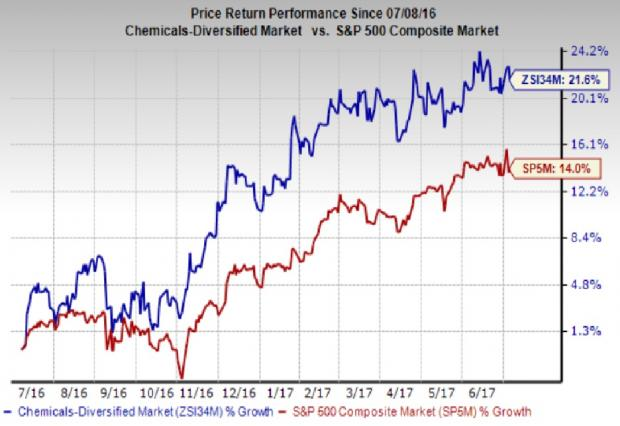 Eastman Chemical vs Albemarle: Which Stock Is a Better Pick?