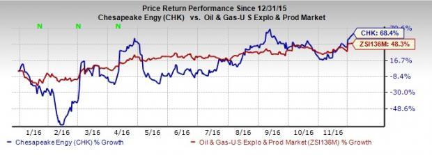Chesapeake Energy (CHK) Prices & Upsizes Senior Notes