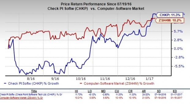 Check Point Looks Promising: Should You Buy the Stock?