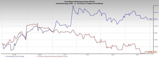 Cheniere Energy to Provide Poland's First U.S. LNG Supply