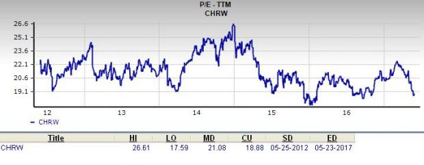 Is CH Stock Robinson a Great for Value Investors?