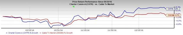 Will Charter Communications (CHTR) Surprise in Q4 Earnings?