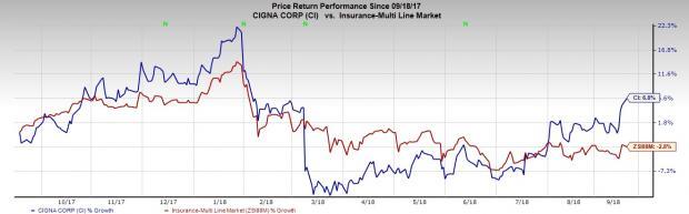 CI stock charts
