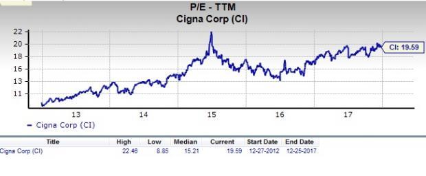 Key Bank Stock Quote Entrancing Quotescigna Stock Quotestock • Hak660