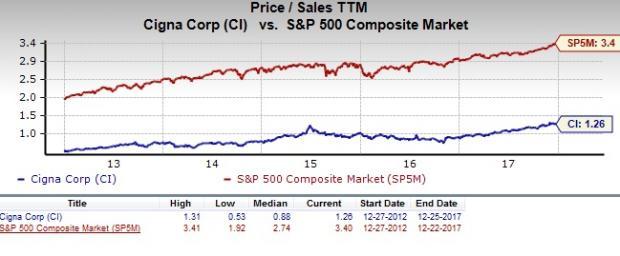 Key Bank Stock Quote Prepossessing Quotescigna Stock Quotestock • Hak660