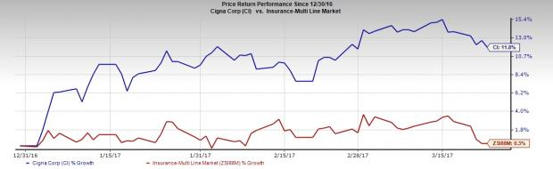Cigna (CI) Trending Up in 2017: What's Driving the Stock?