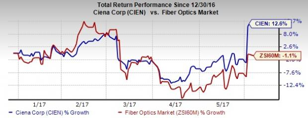 Ciena (CIEN) Upgraded to Strong Buy on Strong Q2 Results