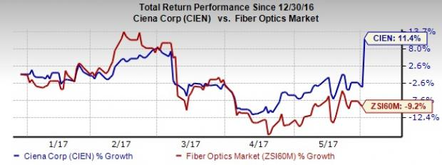Ciena (CIEN) Q2 Earnings, Revenues Surpass Estimates