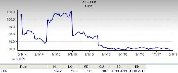 Is Ciena a Suitable Stock for Value Investors?