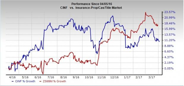 Is It Time to Add Cincinnati Financial (CINF) to Portfolio?