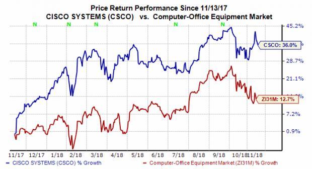 Csco stock price today