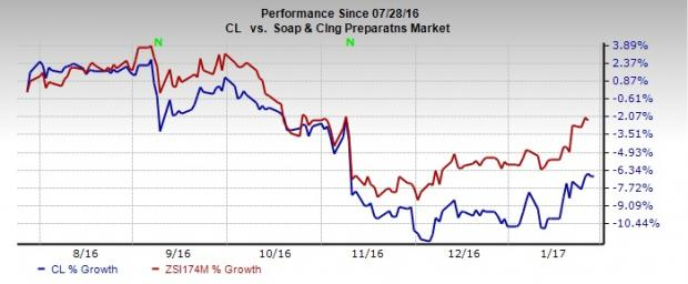 Colgate (CL) Q4 Earnings In Line, Revenues Lag; Stock Down