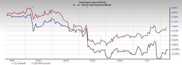 Colgate (CL) Grapples with Multiple Headwinds: Time to Dump