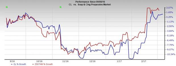 Why You Should Keep a Safe Distance from Colgate (CL) Stock