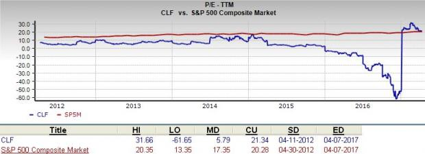 Is Cliffs Natural (CLF) a Great Stock for Value Investors?