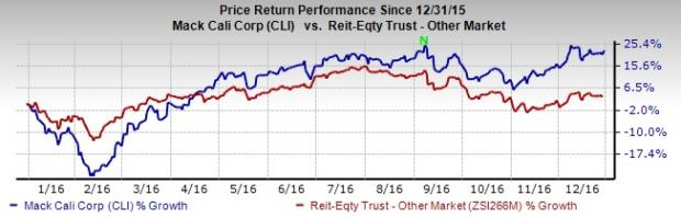 Should You Add Mack-Cali Realty (CLI) to Your Portfolio Now?