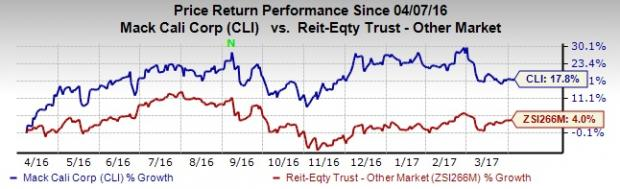 Mack-Cali (CLI) Brings Major Changes in Senior Management