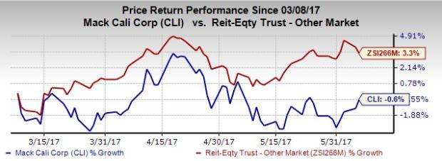 Can Mack-Cali (CLI) Ride High with Portfolio Transformation?
