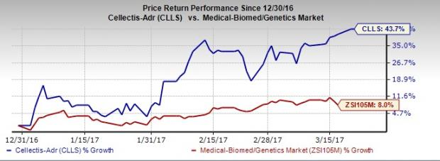 3 biotech stocks that are broker favorites nasdaq ucart internally as well as through strategic alliances with pfizer and servier the zacks rank 1 stock enjoys 100 strong buy or buy broker rating malvernweather Choice Image