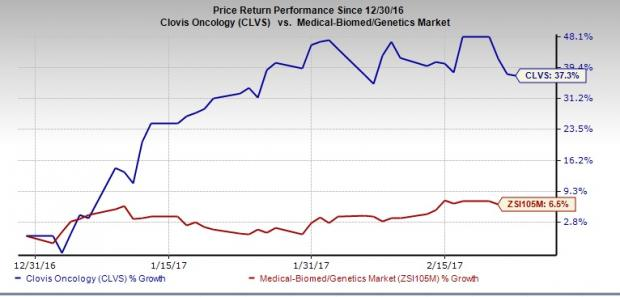 Clovis (CLVS) Q4 Loss Wider than Expected; Focus on Rubraca