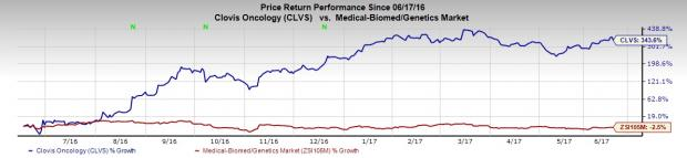 Here's Why Clovis (CLVS) Stock is Up Almost 350% in One Year