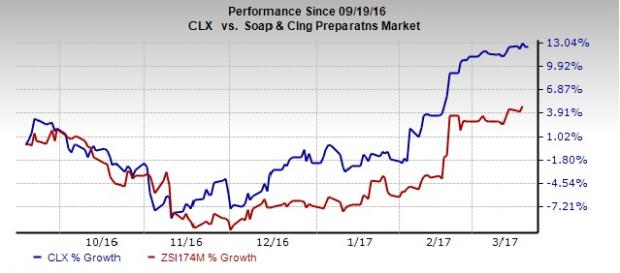 What is Driving Clorox's (CLX) Momentum Post Q2 Earnings?