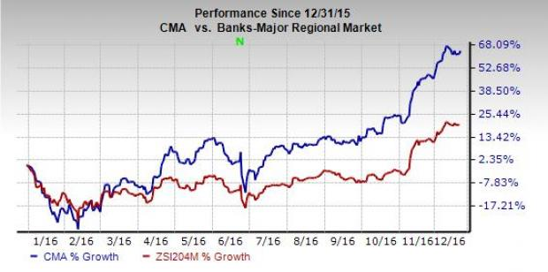 Why Comerica (CMA) Stock is Worth Betting on Right Now