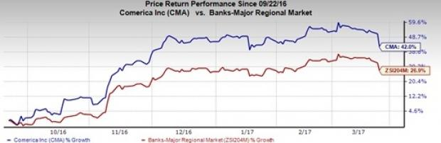 Comerica (CMA) Riding High on Fundamentals: Time to Buy?