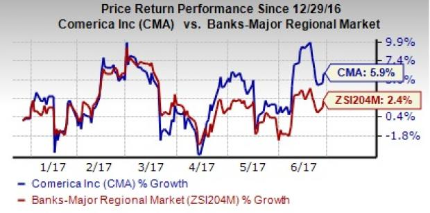 What Other than Organic Growth Braces Comerica (CMA) Stock?