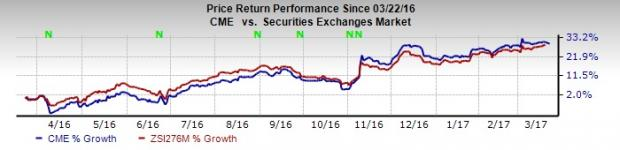 Is it Worth Holding CME Group (CME) Stock in Your Portfolio?