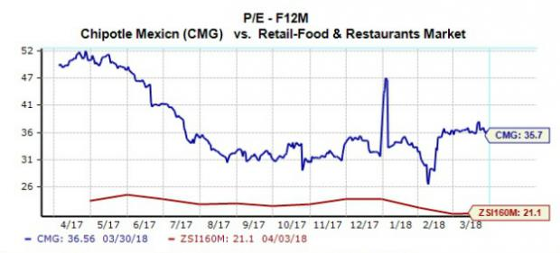 buy chipotle stock Should You Buy Chipotle (CMG) Stock to Avoid Trade War Woes ...